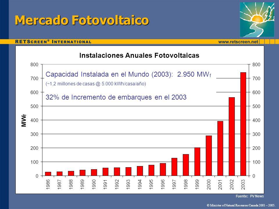 Instalaciones Anuales Fotovoltaicas