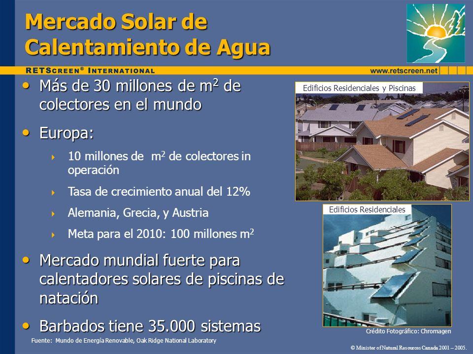 Mercado Solar de Calentamiento de Agua