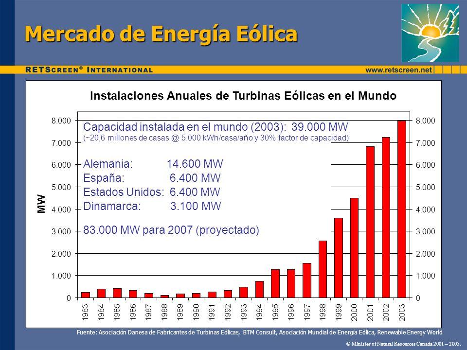 Mercado de Energía Eólica