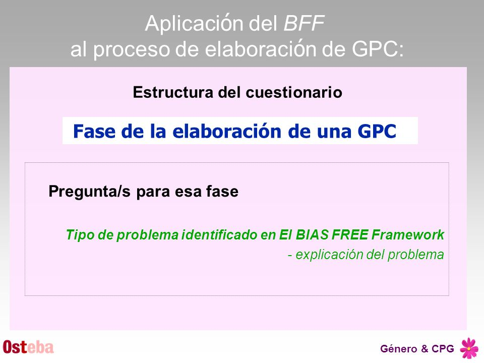 Estructura del cuestionario Fase de la elaboración de una GPC