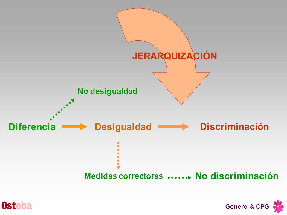 JERARQUIZACIÓN Diferencia Discriminación Desigualdad No discriminación
