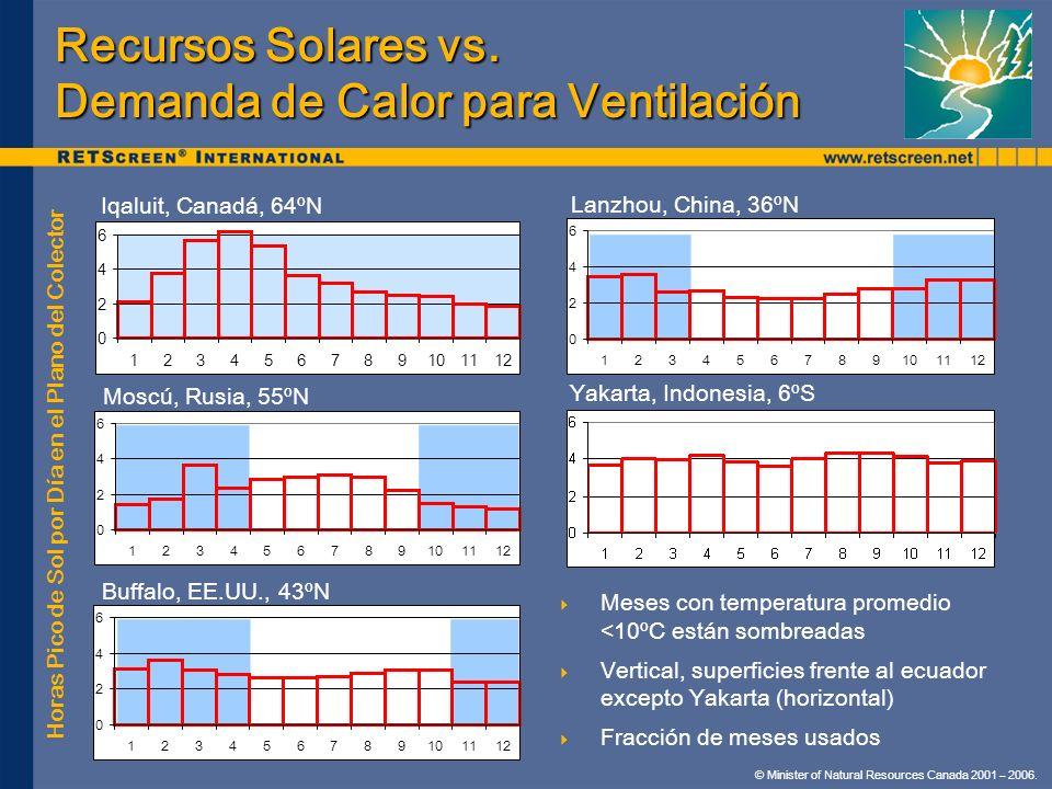 Recursos Solares vs. Demanda de Calor para Ventilación
