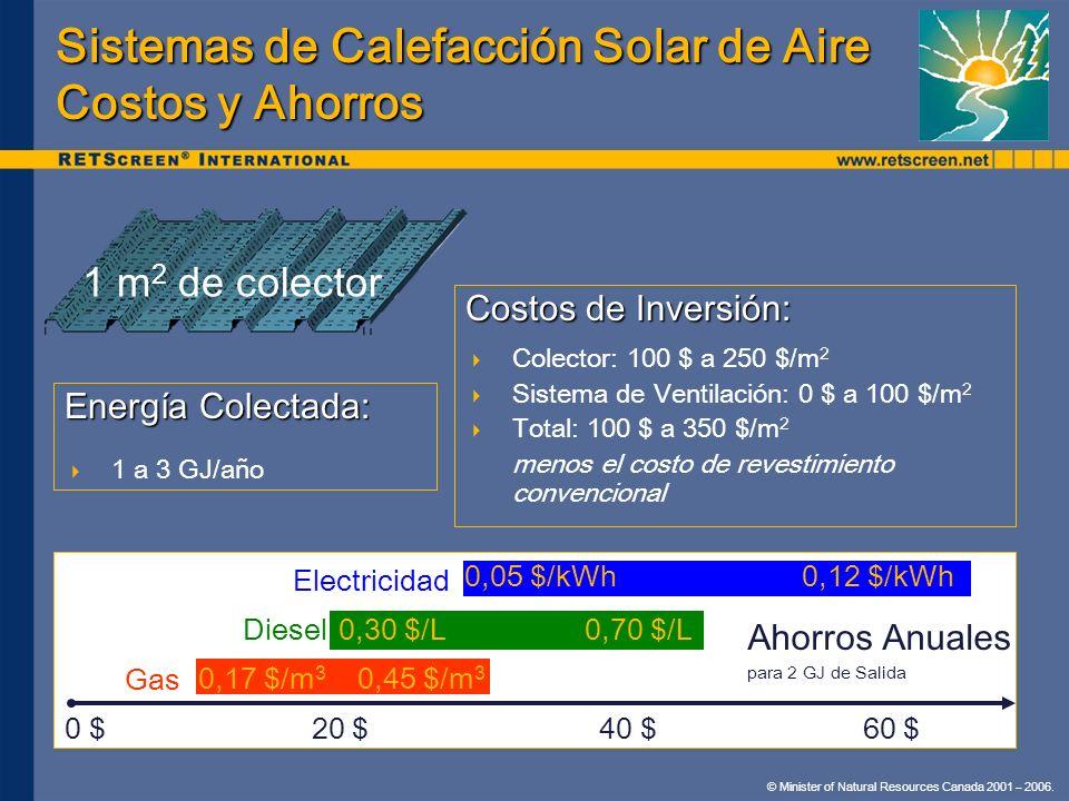 Sistemas de Calefacción Solar de Aire Costos y Ahorros