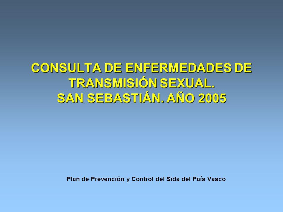Plan de Prevención y Control del Sida del País Vasco