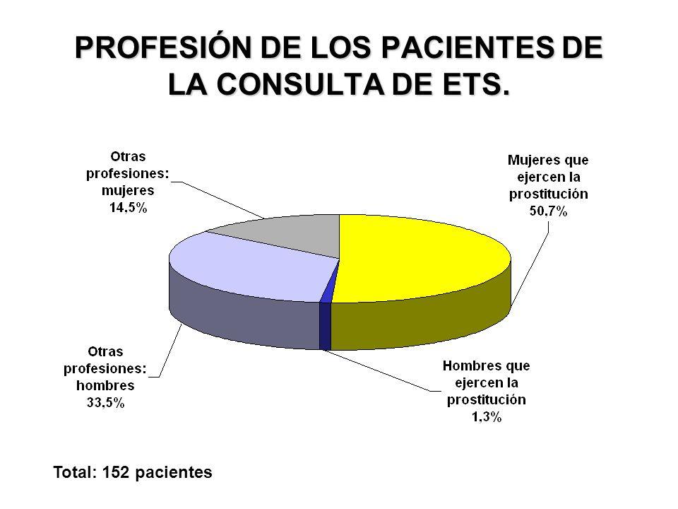 PROFESIÓN DE LOS PACIENTES DE LA CONSULTA DE ETS.