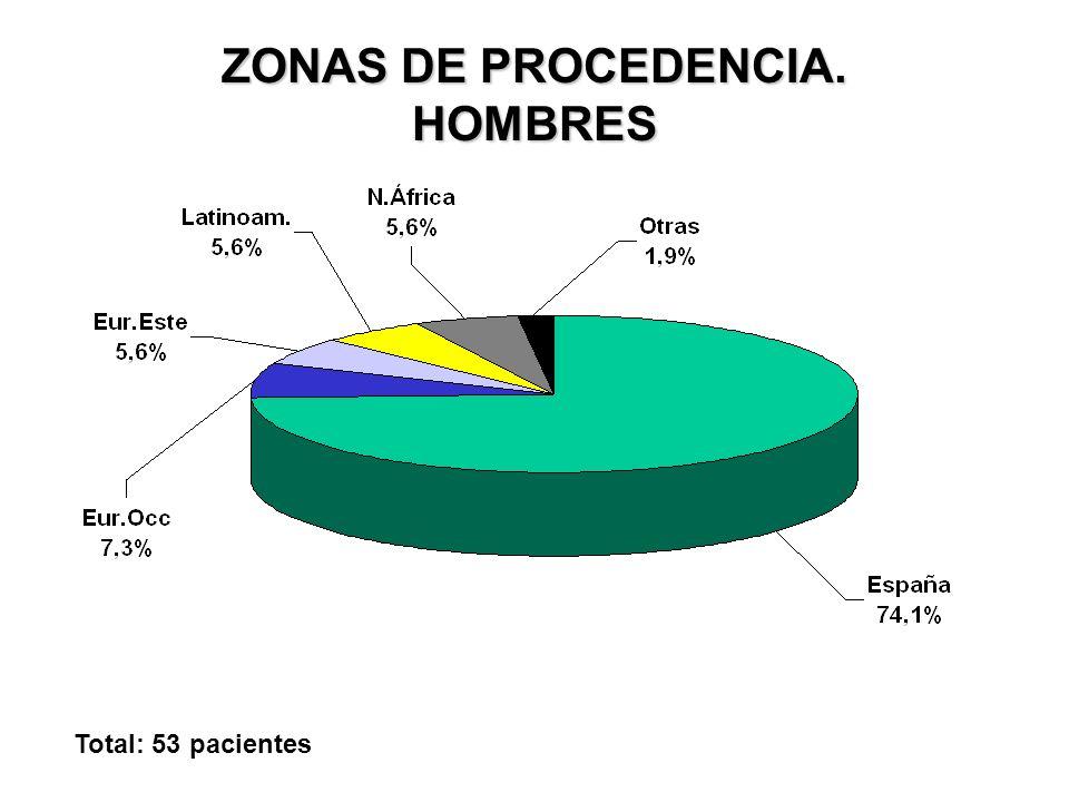 ZONAS DE PROCEDENCIA. HOMBRES