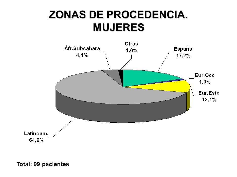 ZONAS DE PROCEDENCIA. MUJERES