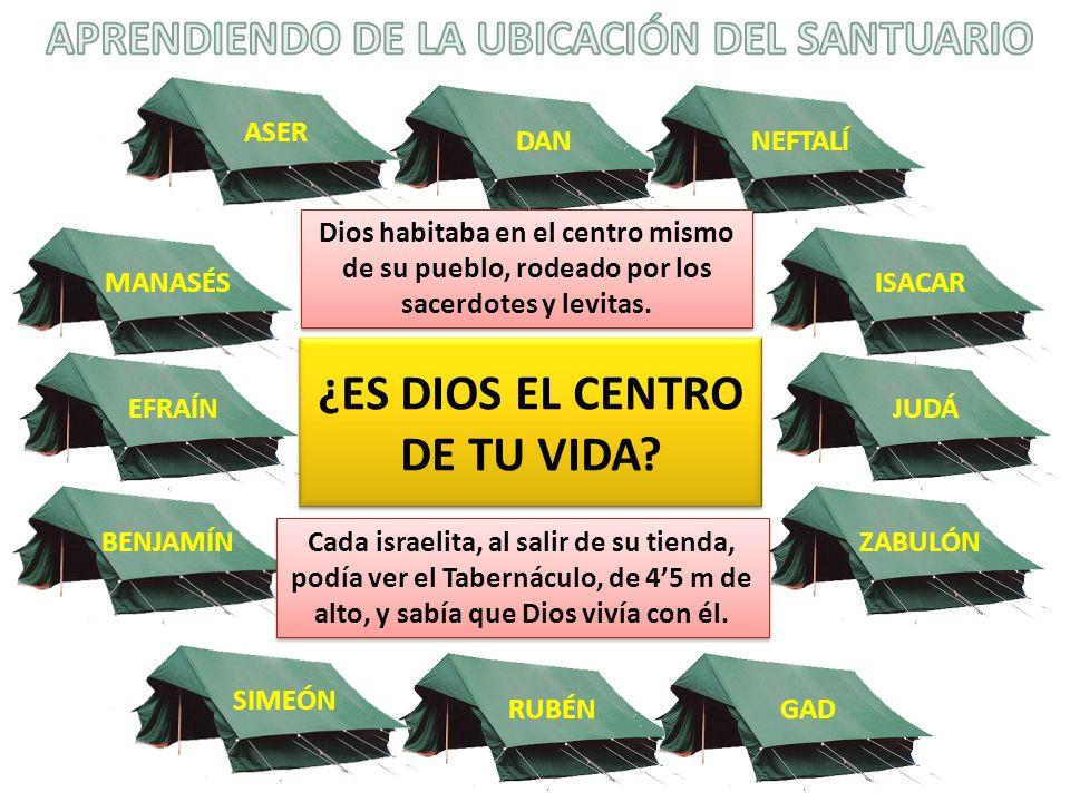 APRENDIENDO DE LA UBICACIÓN DEL SANTUARIO