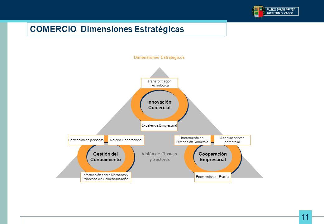 COMERCIO Dimensiones Estratégicas