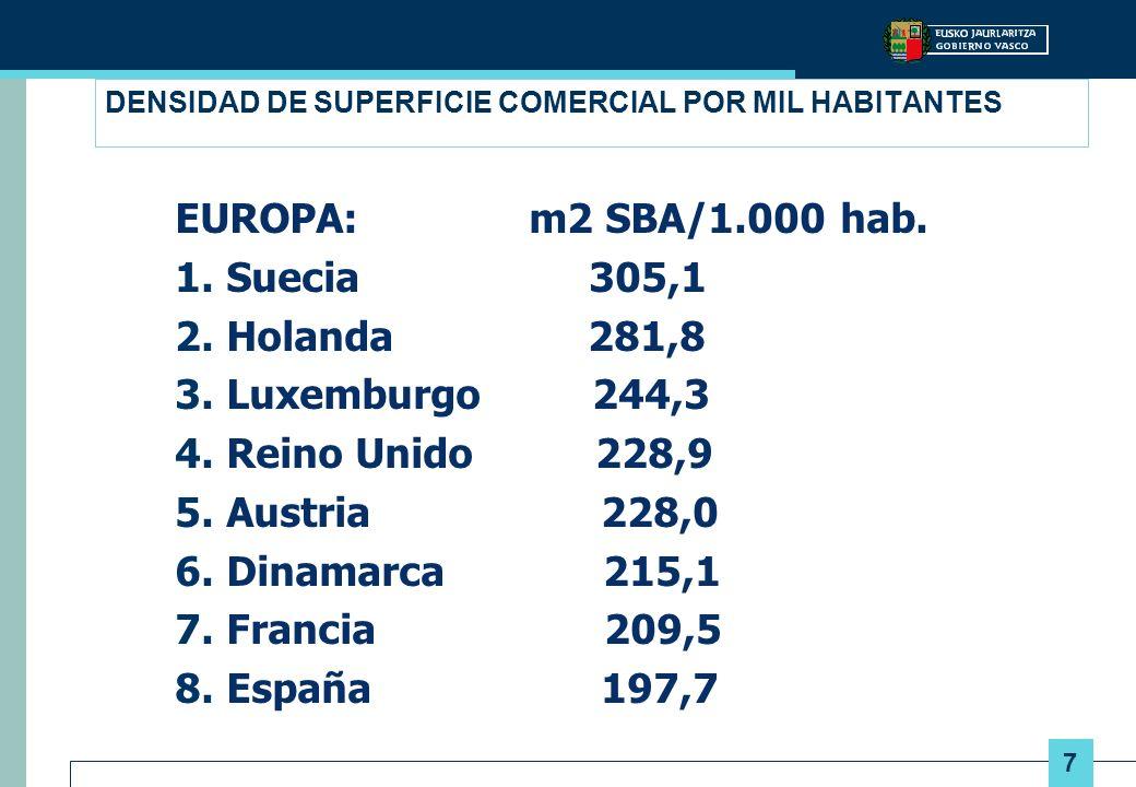 DENSIDAD DE SUPERFICIE COMERCIAL POR MIL HABITANTES