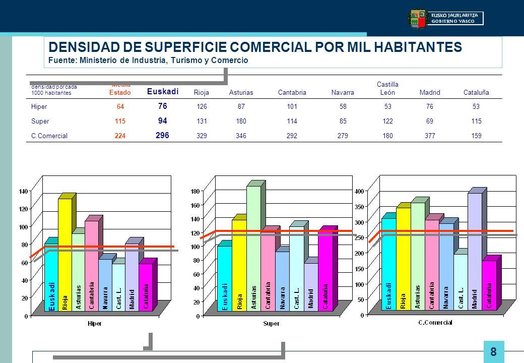 DENSIDAD DE SUPERFICIE COMERCIAL POR MIL HABITANTES Fuente: Ministerio de Industria, Turismo y Comercio