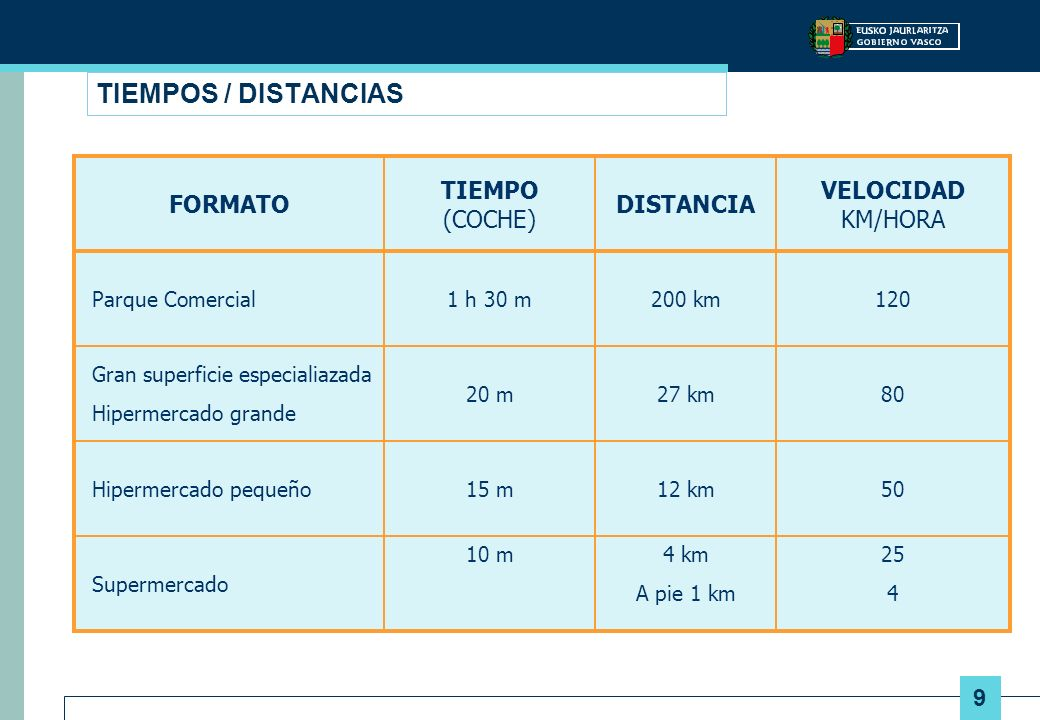 TIEMPOS / DISTANCIAS FORMATO TIEMPO (COCHE) DISTANCIA