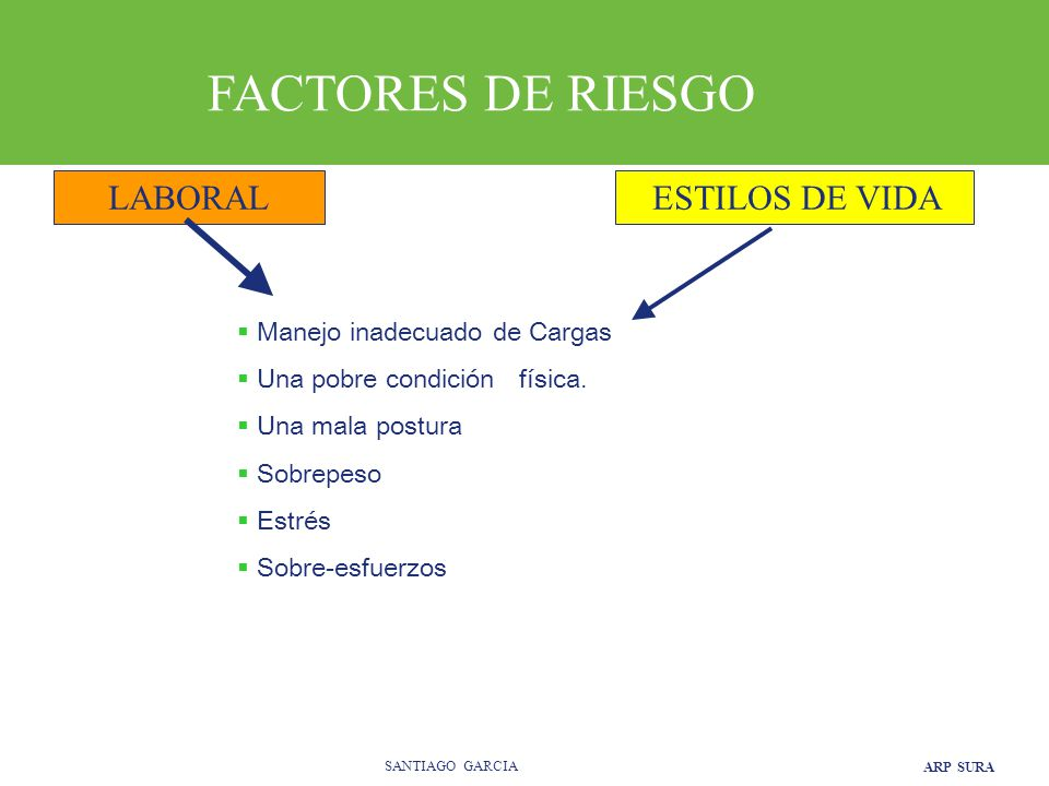 FACTORES DE RIESGO LABORAL ESTILOS DE VIDA Manejo inadecuado de Cargas