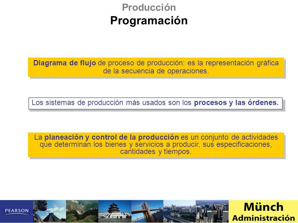 Programación Producción