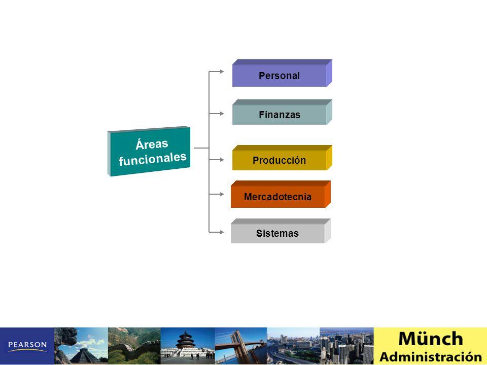 Personal Finanzas Áreas funcionales Producción Mercadotecnia Sistemas