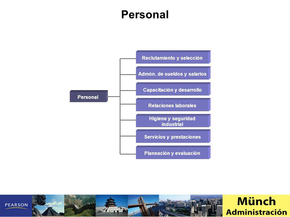 Personal Reclutamiento y selección Admón. de sueldos y salarios