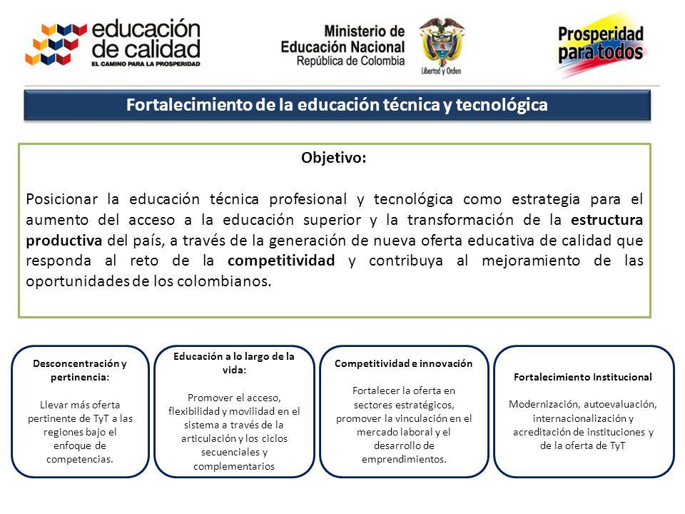 Fortalecimiento de la educación técnica y tecnológica