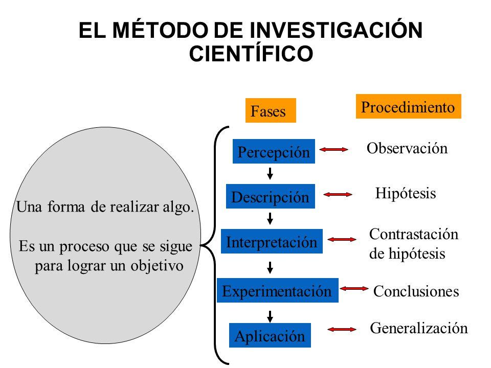 EL MÉTODO DE INVESTIGACIÓN CIENTÍFICO