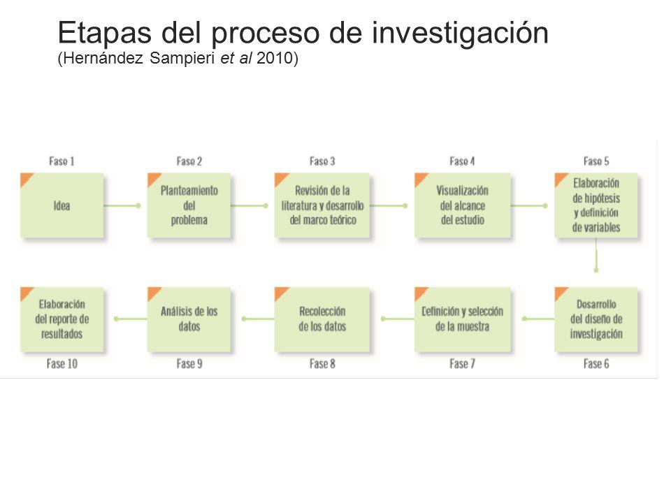 Etapas del proceso de investigación (Hernández Sampieri et al 2010)