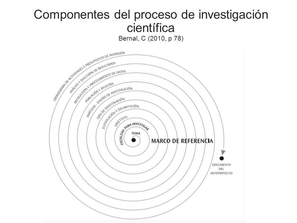 Componentes del proceso de investigación científica Bernal, C (2010, p 78)