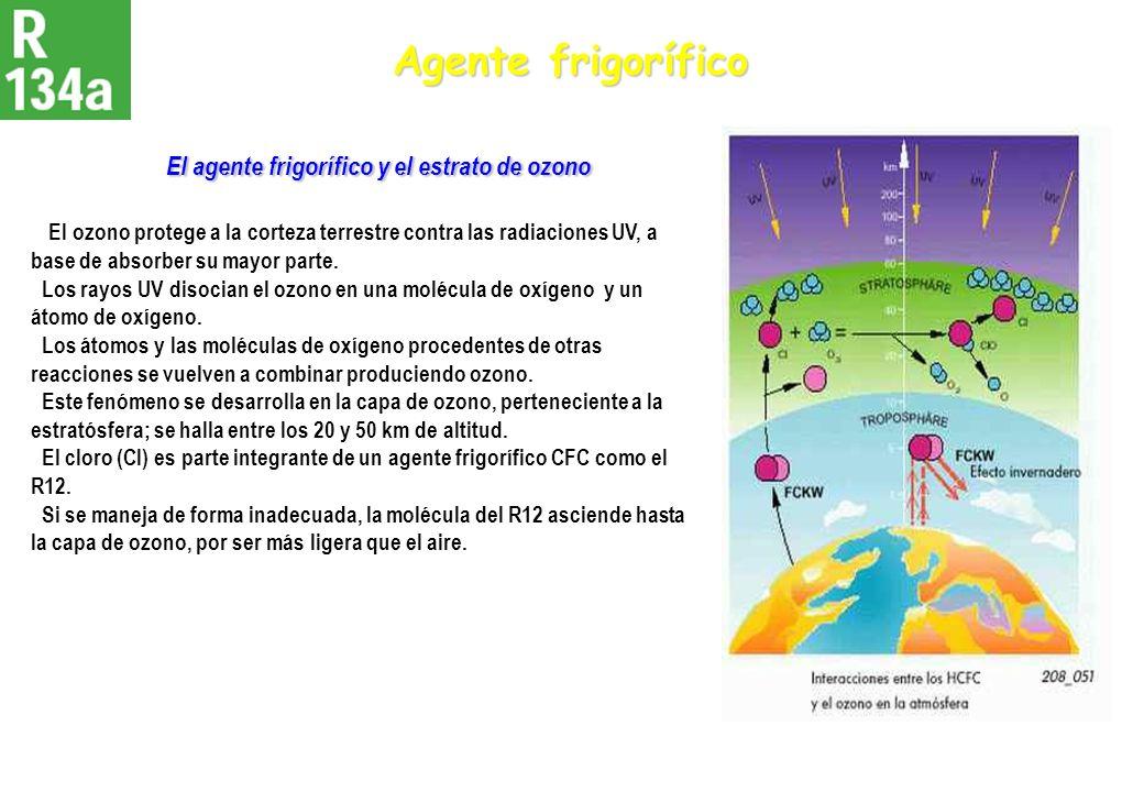 El agente frigorífico y el estrato de ozono