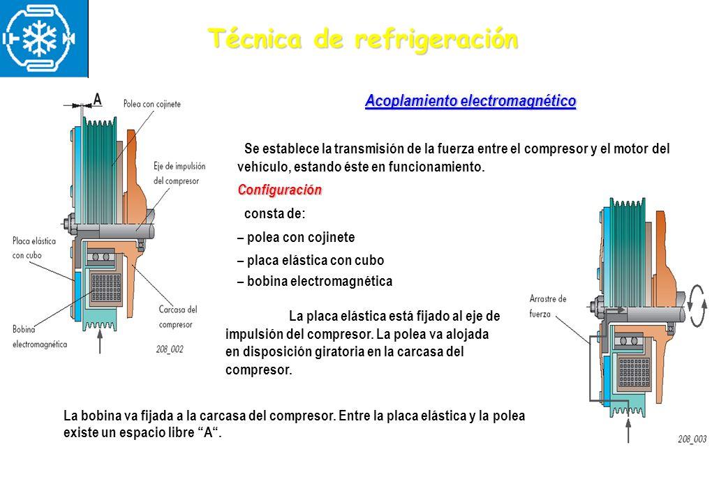Acoplamiento electromagnético