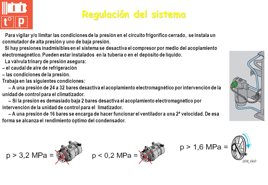 Regulación del sistema