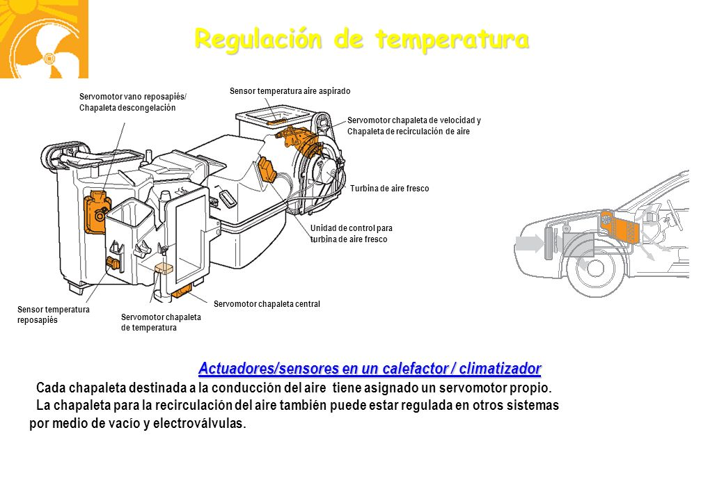 Actuadores/sensores en un calefactor / climatizador
