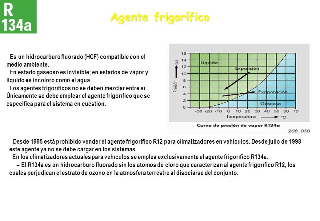 Agente frigoríficoEs un hidrocarburo fluorado (HCF) compatible con el medio ambiente.