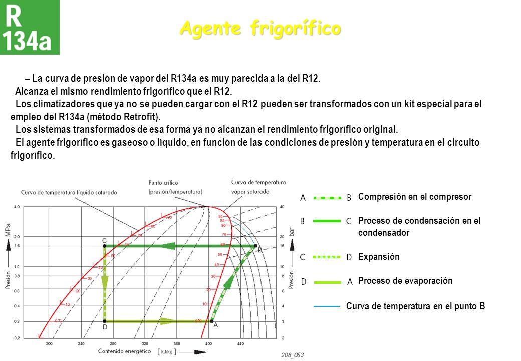 Agente frigorífico– La curva de presión de vapor del R134a es muy parecida a la del R12. Alcanza el mismo rendimiento frigorífico que el R12.