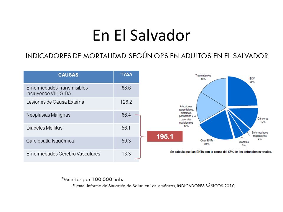 INDICADORES DE MORTALIDAD SEGÚN OPS EN ADULTOS EN EL SALVADOR