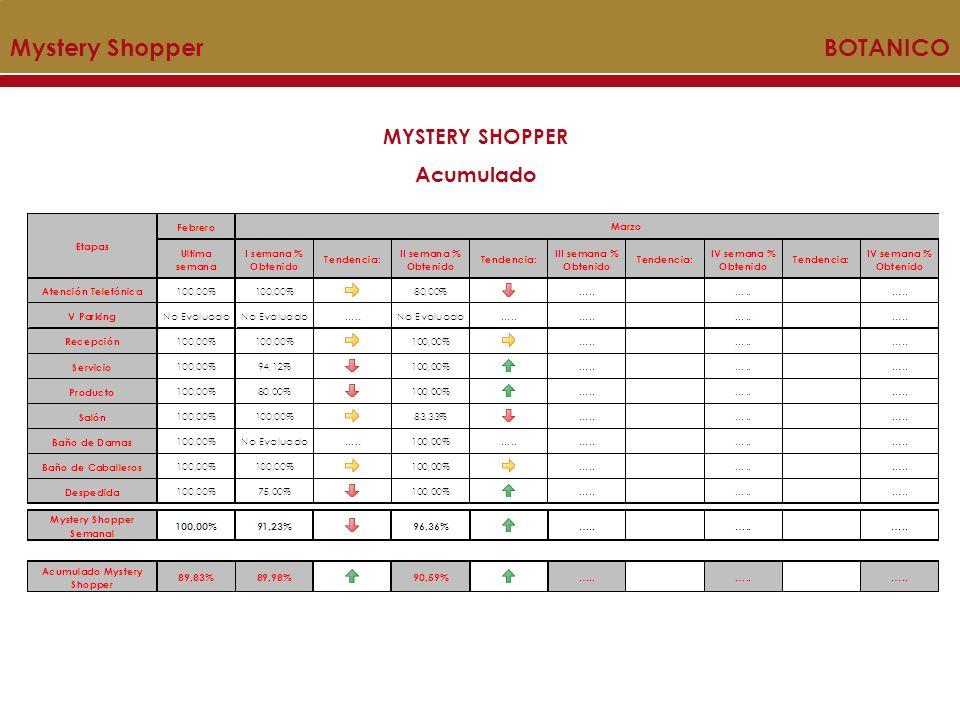 Mystery Shopper BOTANICO