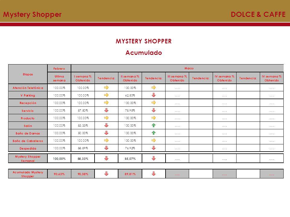 Mystery Shopper DOLCE & CAFFE