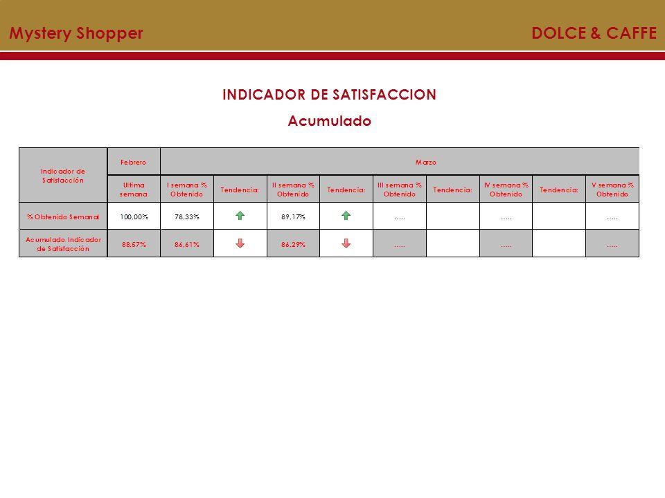 INDICADOR DE SATISFACCION