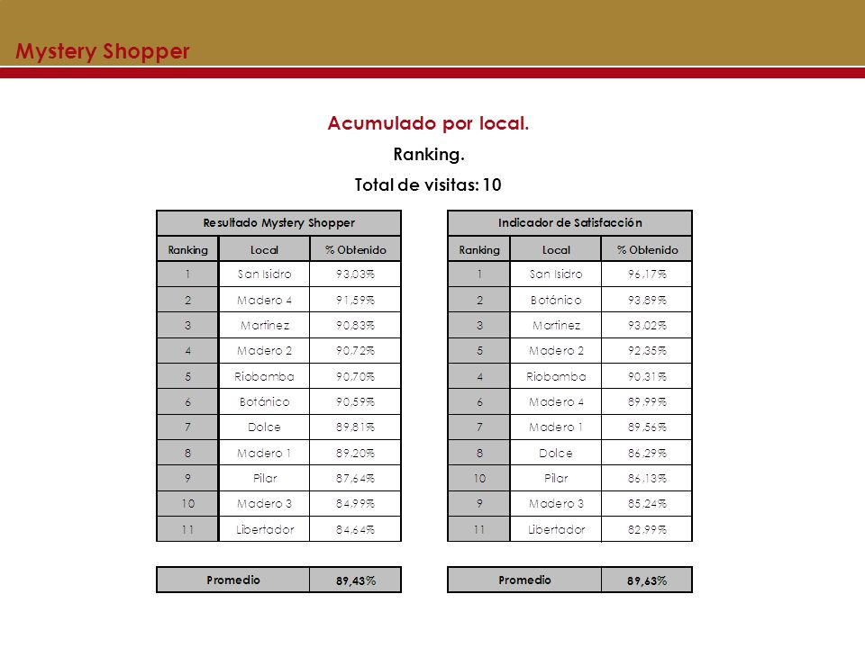 Mystery Shopper Acumulado por local. Ranking. Total de visitas: 10