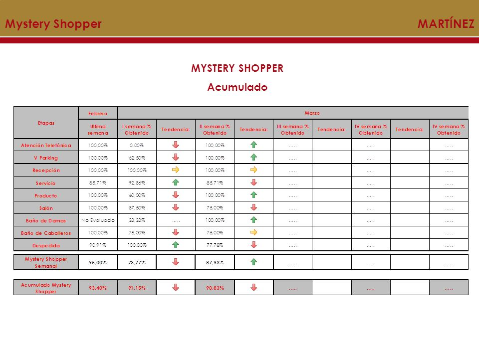 Mystery Shopper MARTÍNEZ
