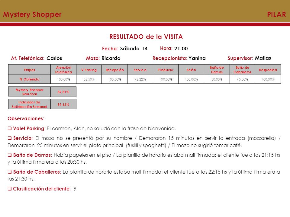 Mystery Shopper PILAR RESULTADO de la VISITA Sábado 14 21:00 Carlos