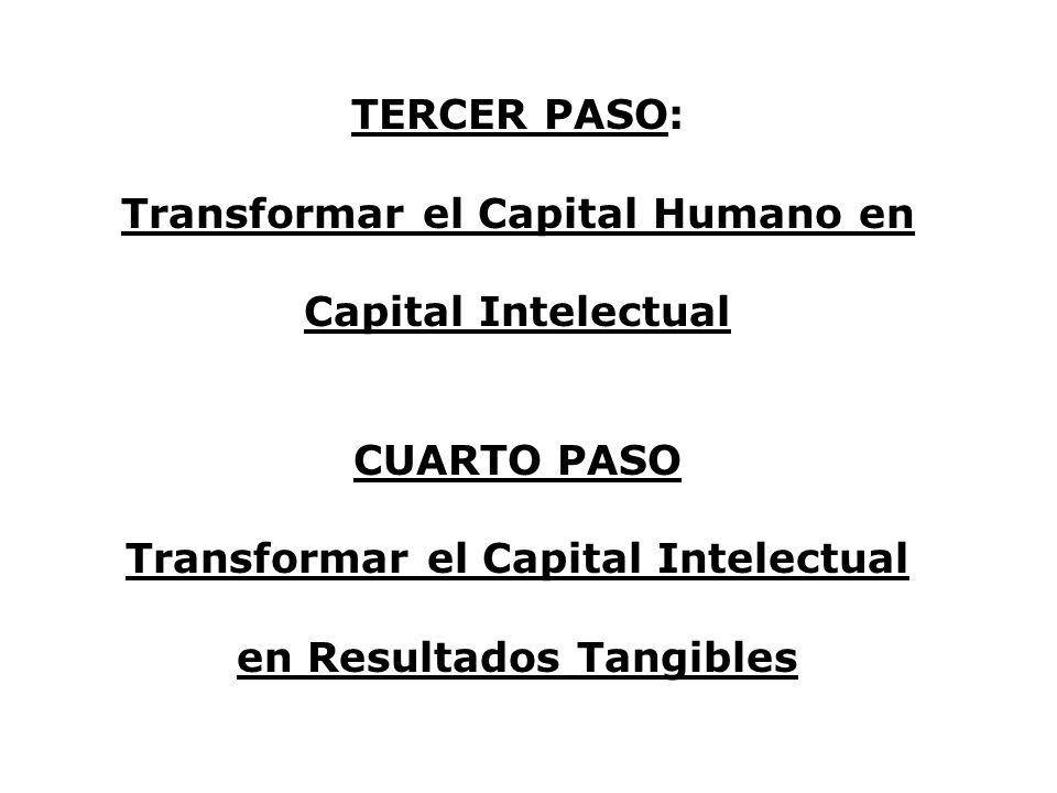 Transformar el Capital Humano en Capital Intelectual