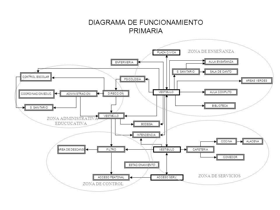 Diagrama de funcionamiento primaria ppt descargar for A que zona escolar pertenece mi escuela