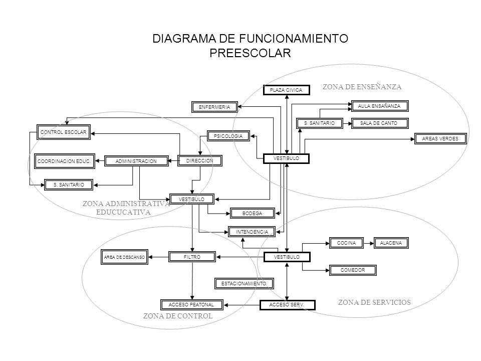 Diagrama De Funcionamiento Primaria Ppt Descargar