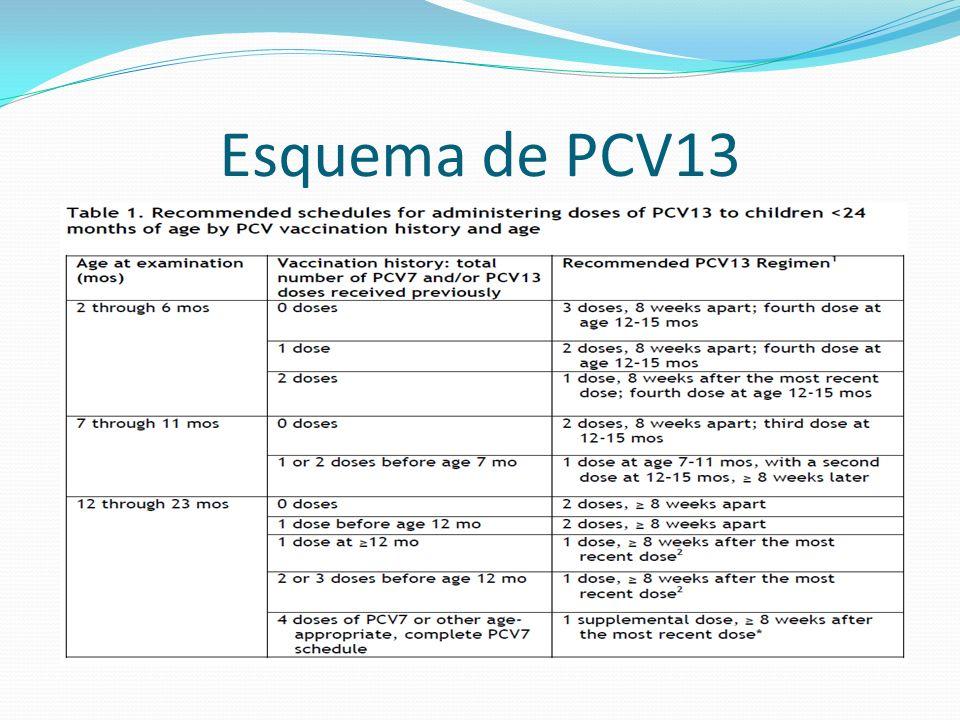 Esquema de PCV13