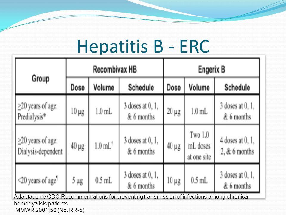 Hepatitis B - ERCAdaptado de CDC.Recommendations for preventing transmission of infections among chronica hemodyalisis patients.