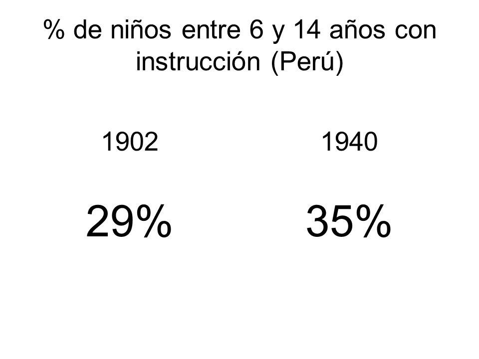 % de niños entre 6 y 14 años con instrucción (Perú)