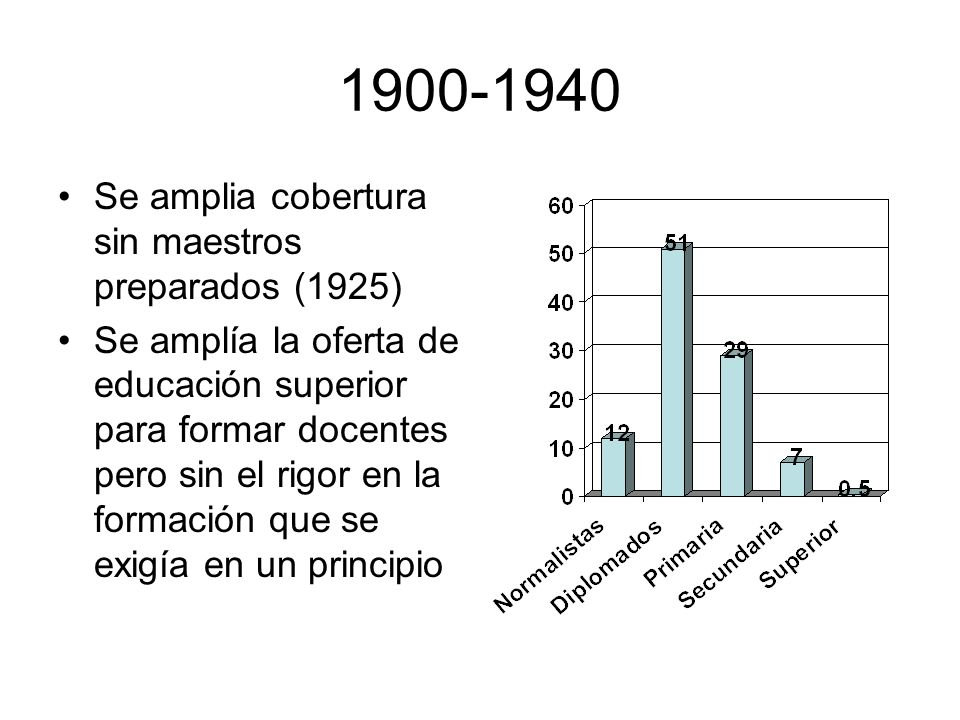 1900-1940 Se amplia cobertura sin maestros preparados (1925)