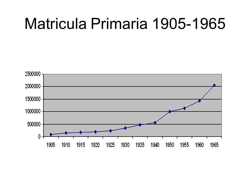 Matricula Primaria 1905-1965 Numero de escuelas y alumnos se multiplica pro 4 en un periodo de 25 años, mientras la poblacion ni siquiera se duplica.