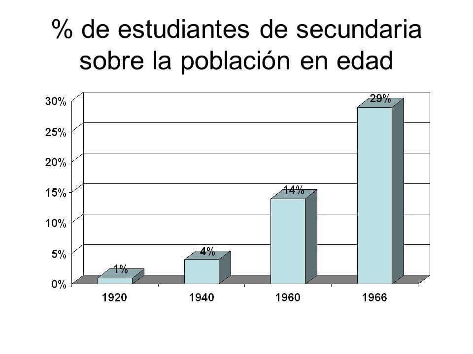 % de estudiantes de secundaria sobre la población en edad