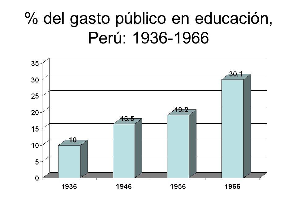 % del gasto público en educación, Perú: 1936-1966