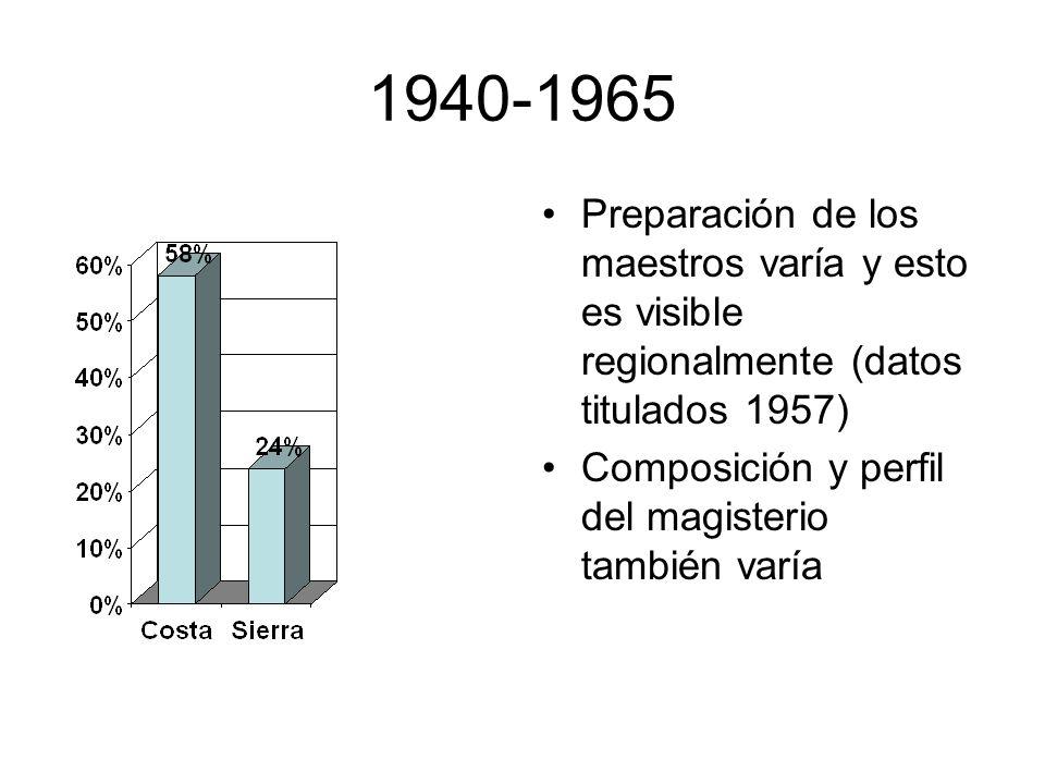 1940-1965 Preparación de los maestros varía y esto es visible regionalmente (datos titulados 1957) Composición y perfil del magisterio también varía.