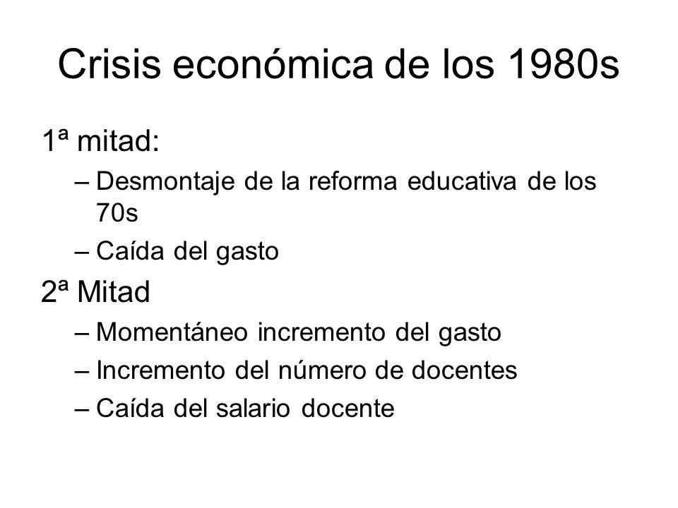 Crisis económica de los 1980s