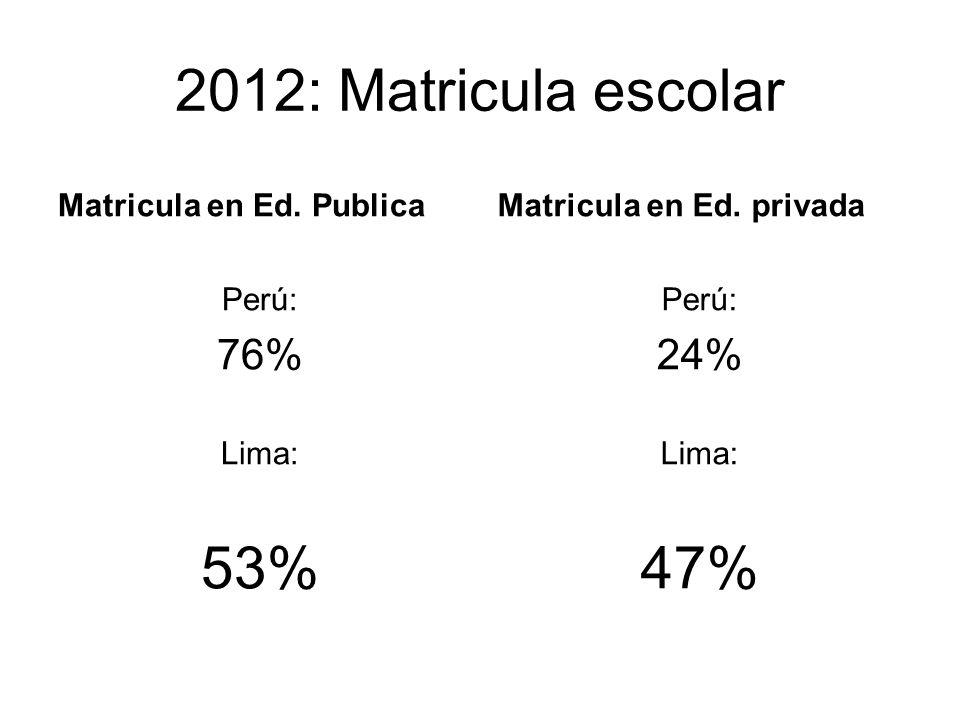 2012: Matricula escolar 53% 47% 76% 24% Matricula en Ed. Publica